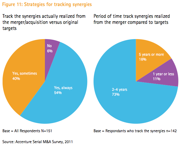 Figure 11: Strategies for tracking synergies