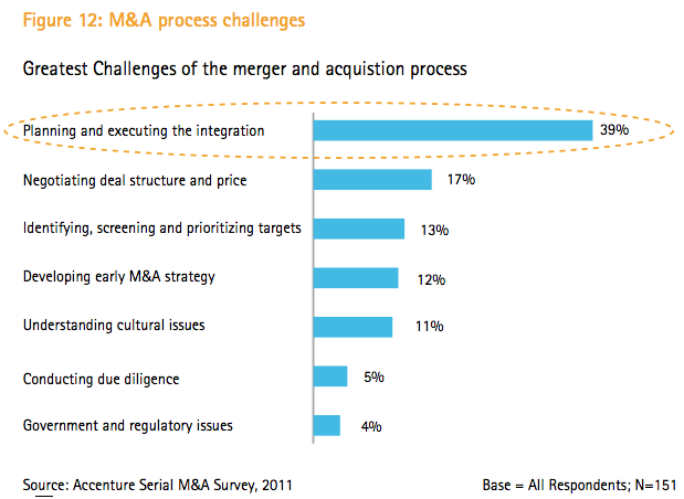 Figure 12: M&A process challenges
