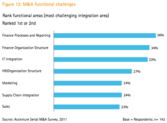 Figure 13: M&A functional challenges