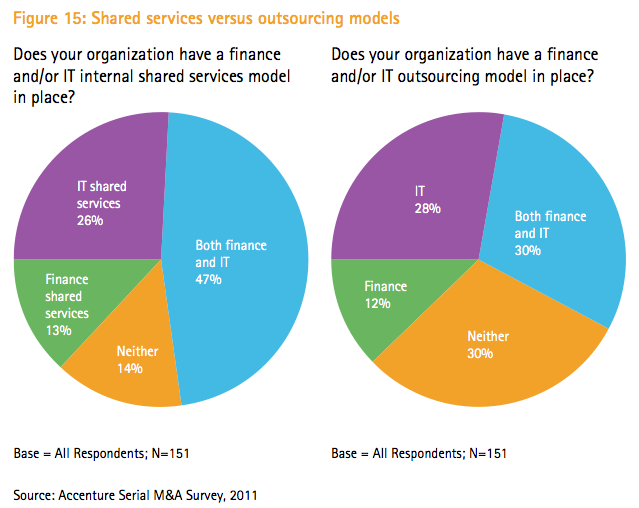 Figure 15: Shared services versus outsourcing models
