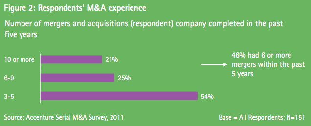 Figure 2: Respondents' M&A experience