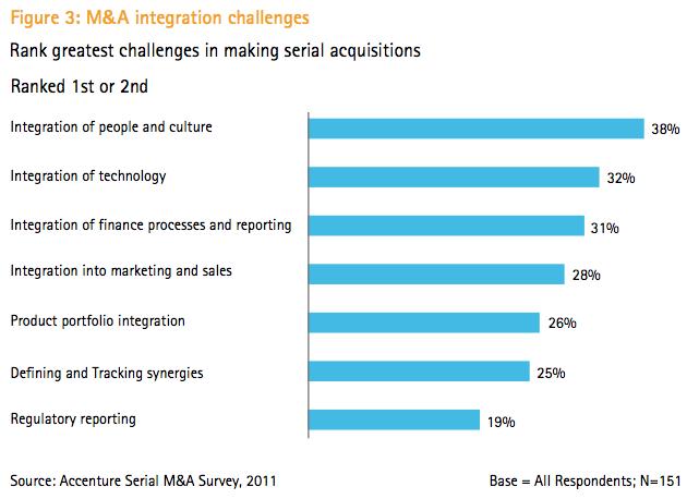 Figure 3: M&A integration challenges