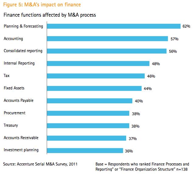 Figure 5: M&A's impact on finance