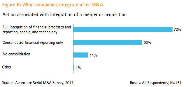 Figure 6: What companies integrate after M&A