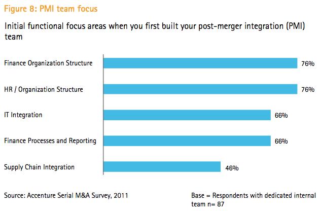 Figure 8: PMI team focus