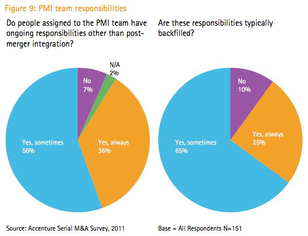 Figure 9: PMI team responsibilities