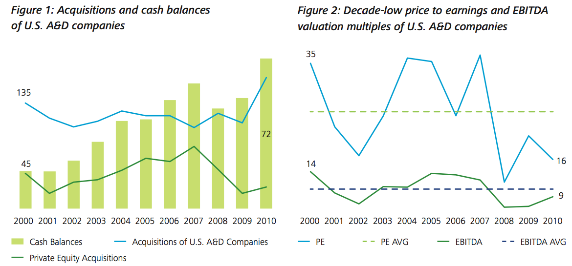 Figure 1-2: Acquisitions and cash balances of U.S. A&D companies