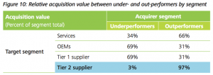 Figure 10: Relative acquisition value between under- and out-performers by segment
