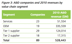 Figure 3: A&D companies and 2010 revenues by value chain segment