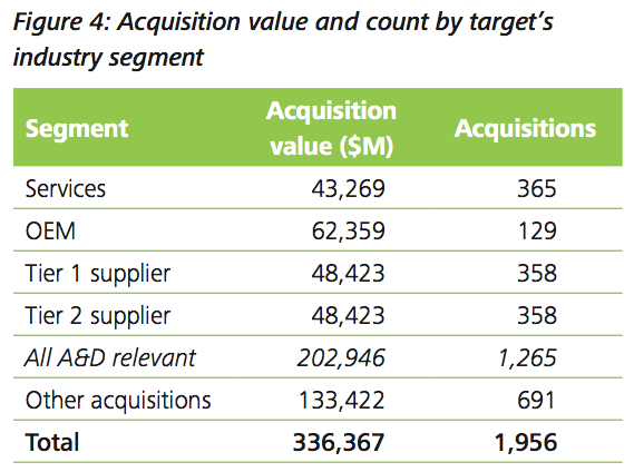 Figure 4: Acquisition value and count by target's industry segment
