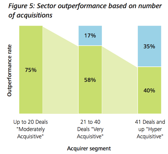 Figure 5: Sector outperformance based on number of acquisitions