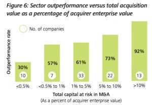 Figure 6: Sector outperformance versus total acquisition value as a percentage of acquirer enterprise value