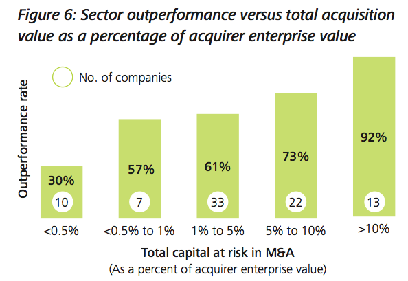 Figure 6: Sector outperformance versus total acquisition value as a percentage of acquirer enterprise value