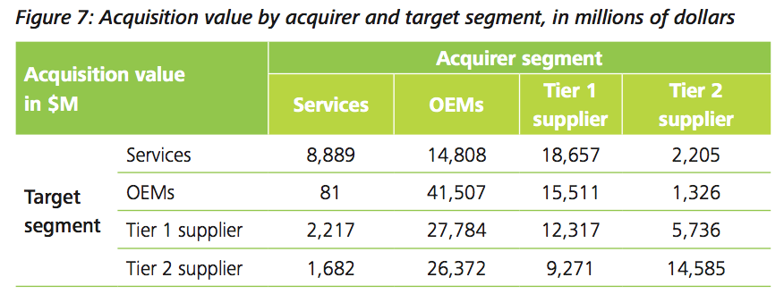 Figure 7: Acquisition value by acquirer and target segment, in millions of dollars