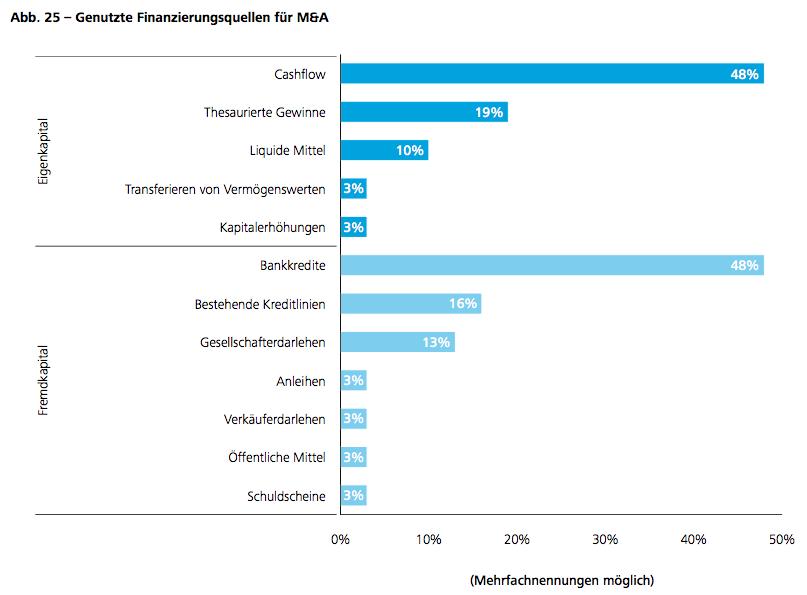 Abb. 25 – Genutzte Finanzierungsquellen für M&A