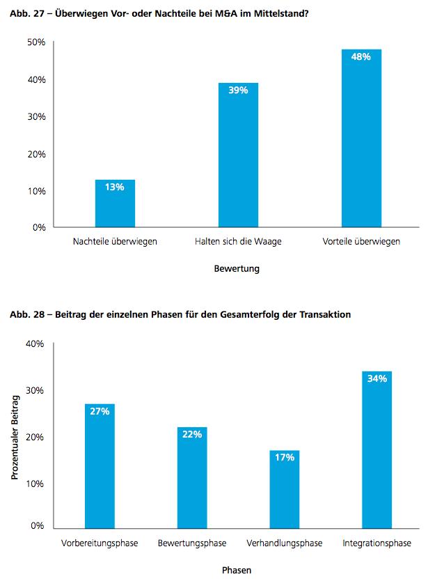 Abb. 27-28 – Überwiegen Vor- oder Nachteile bei M&A im Mittelstand?