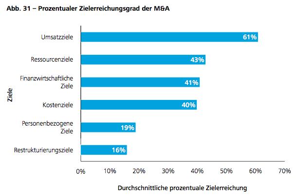 Abb. 31 – Prozentualer Zielerreichungsgrad der M&A