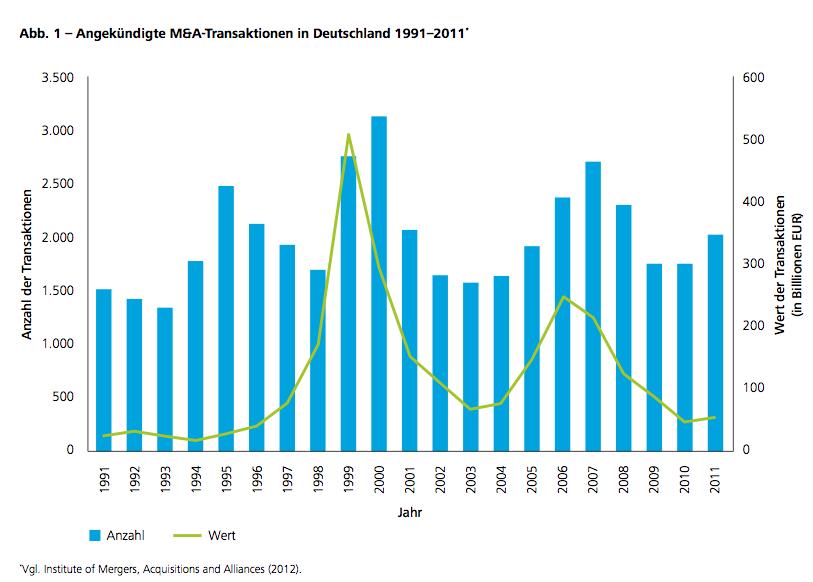 Abb. 1 – Angekündigte M&A-Transaktionen in Deutschland 1991–2011