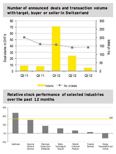 Figure 1: M&A market Q3 2012