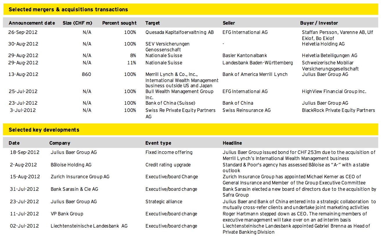 Figure 11: Financial Services Q3 2012