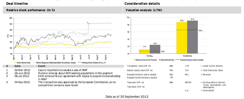 Figure 20: Deal of the quarter Q3 2012