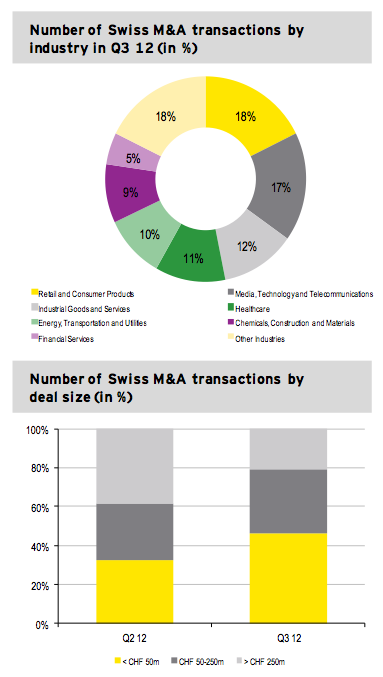 Figure 3: Transactions by industry and size Q3 2012