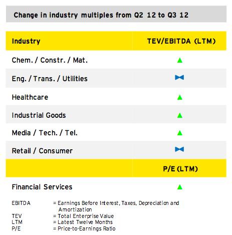Figure 4: Outlook 2012/2013
