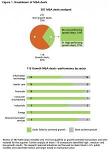 Figure 1 Breakdown of M&A deals