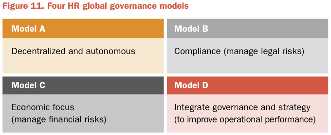 Figure 11 4 HR global governance models