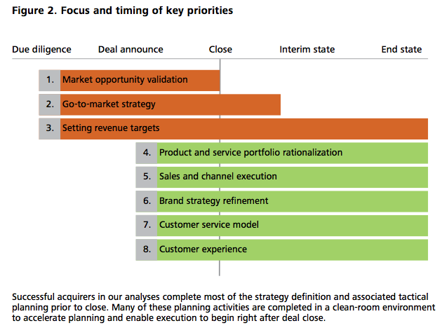 Figure 2 Focus and timing of key priorities