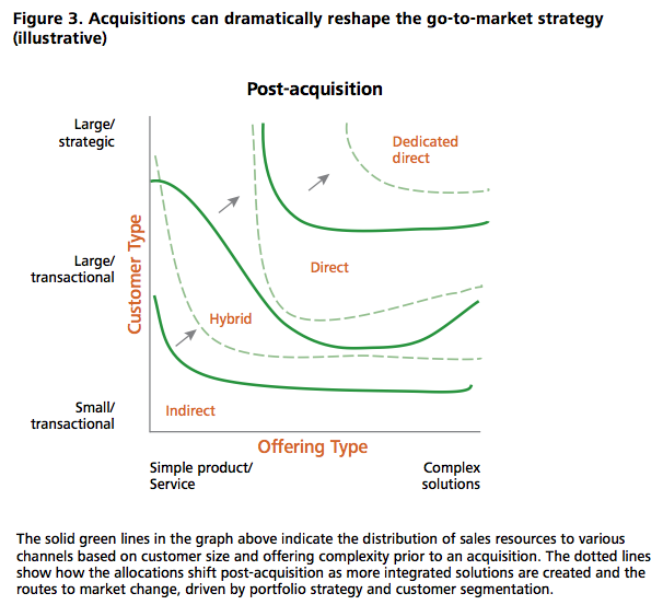 Figure 3 Acquisitions can dramatically reshape the go-to-market strategy