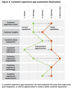 Figure 4 Customer experience gap assessment