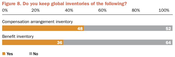 Figure 8 Do you keep global inventories