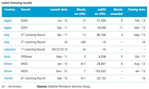 Figure 2 Selection of recent MENA focused M&A deals