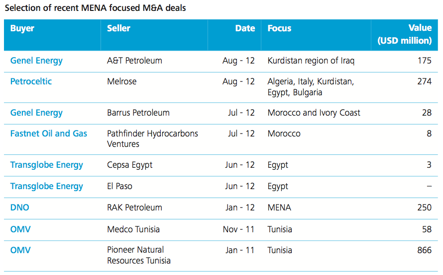 Figure 2 Selection of recent MENA focused M&A deals