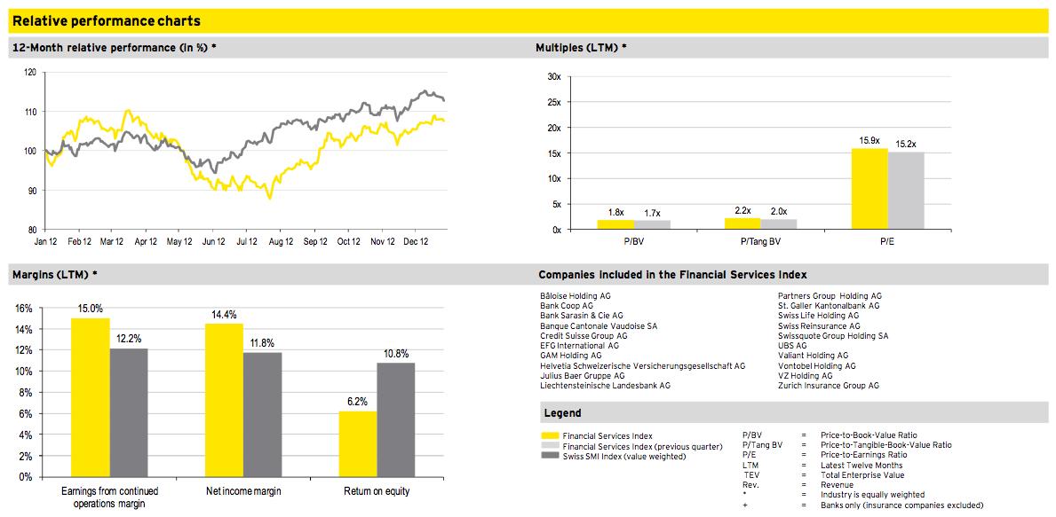 Figure 10: Financial Services Q4 2012