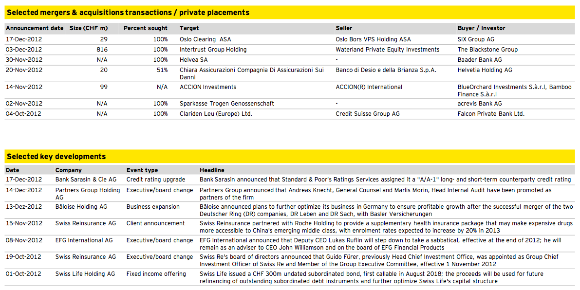 Figure 11: Financial Services Q4 2012