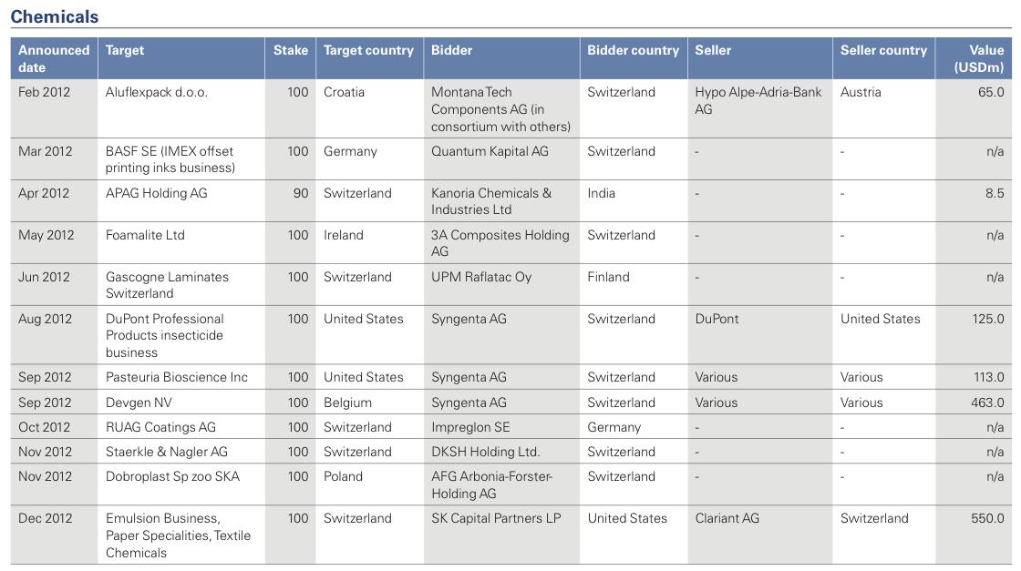 Figure 17: List of 2012 Swiss M&A Transactions