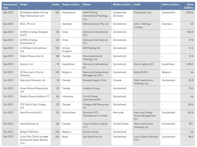 Figure 19: List of 2012 Swiss M&A Transactions