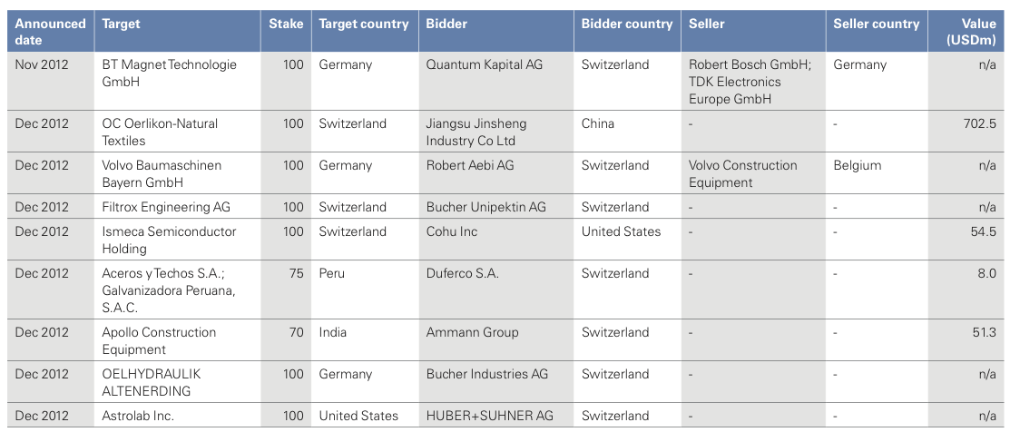 Figure 25: List of 2012 Swiss M&A Transactions