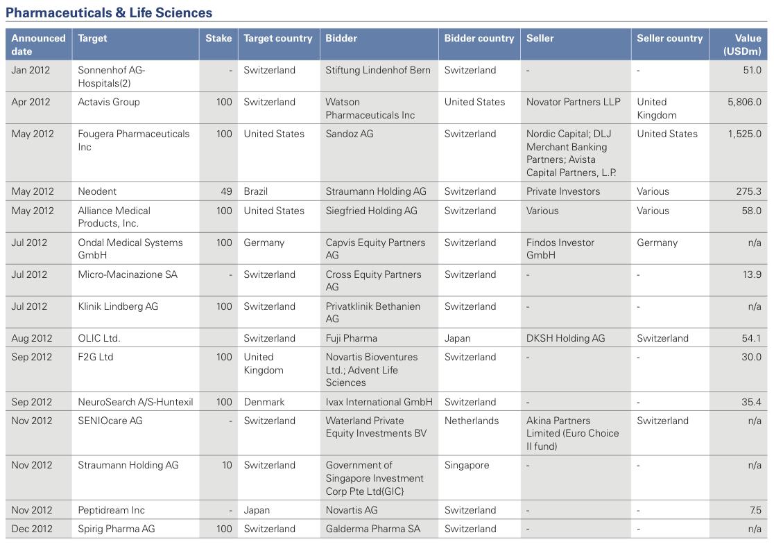 Figure 26: List of 2012 Swiss M&A Transactions