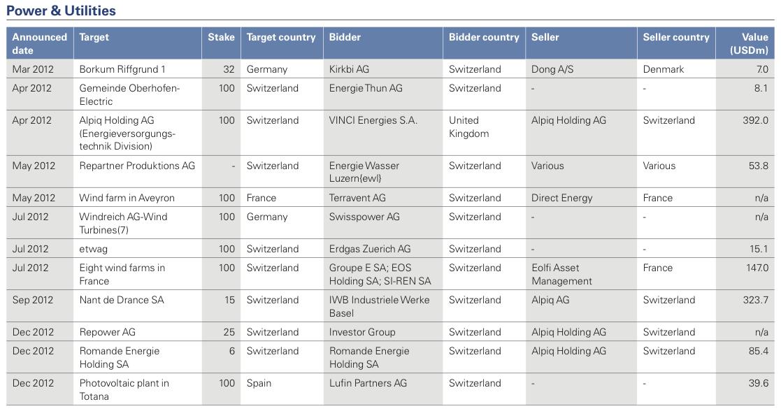 Figure 27: List of 2012 Swiss M&A Transactions