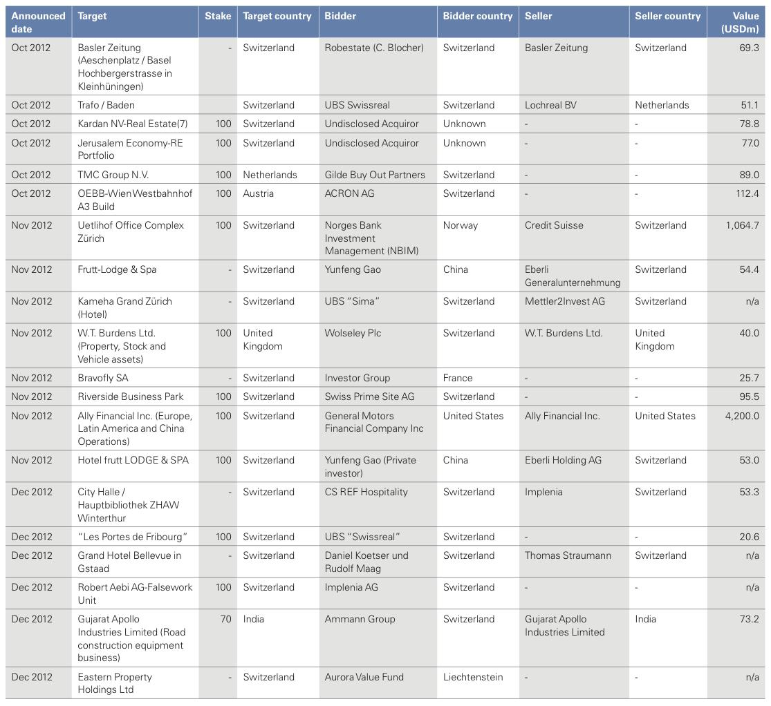 Figure 32: List of 2012 Swiss M&A Transactions