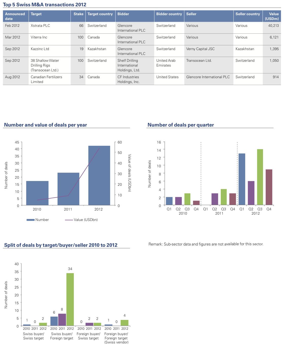 Figure 8: Commodities 2012