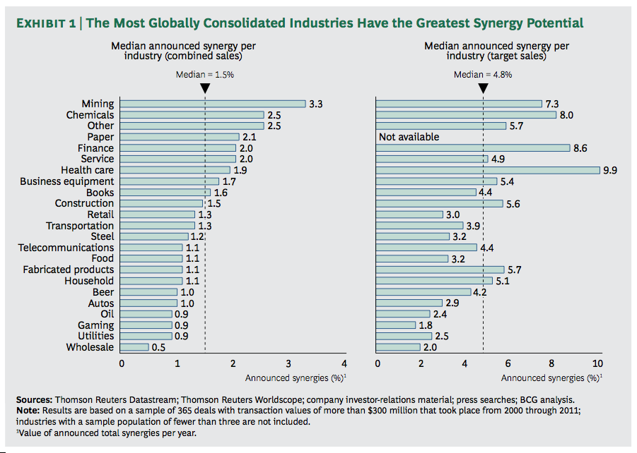 Exhibit 1: The Most Globally Consolidated Industries Have the Greatest Synergy Potential