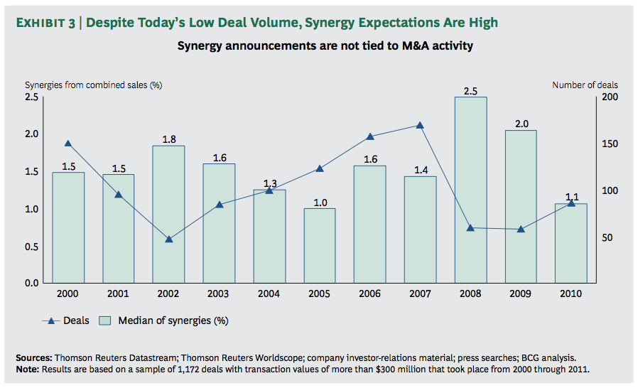 Exhibit 3: Despite Today's Low Deal Volume, Synergy Expectations Are High