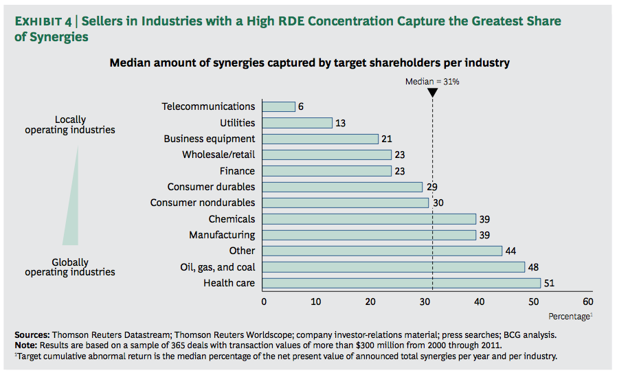 Exhibit 4: Sellers in Industries with a High RDE Concentration Capture the Greatest Share of Synergies