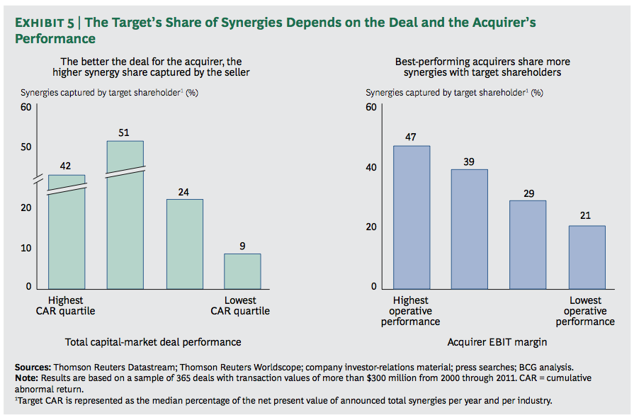 Exhibit 5: The Target's Share of Synergies Depends on the Deal and the Acquirer's Performance