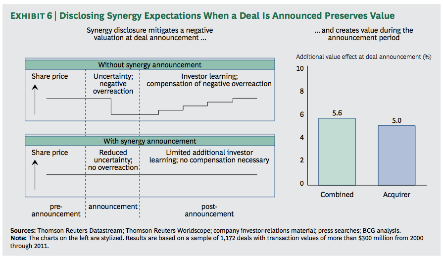 Exhibit 6: Disclosing Synergy Expectations When a Deal Is Announced Preserves Value