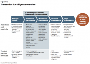 Figure 2 Transaction due diligence overview